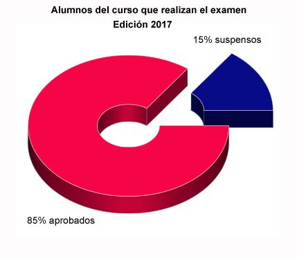 Estadisticas CIDEACI 2017